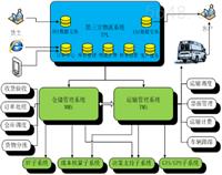 广州以大科技第三方物流管理平台
